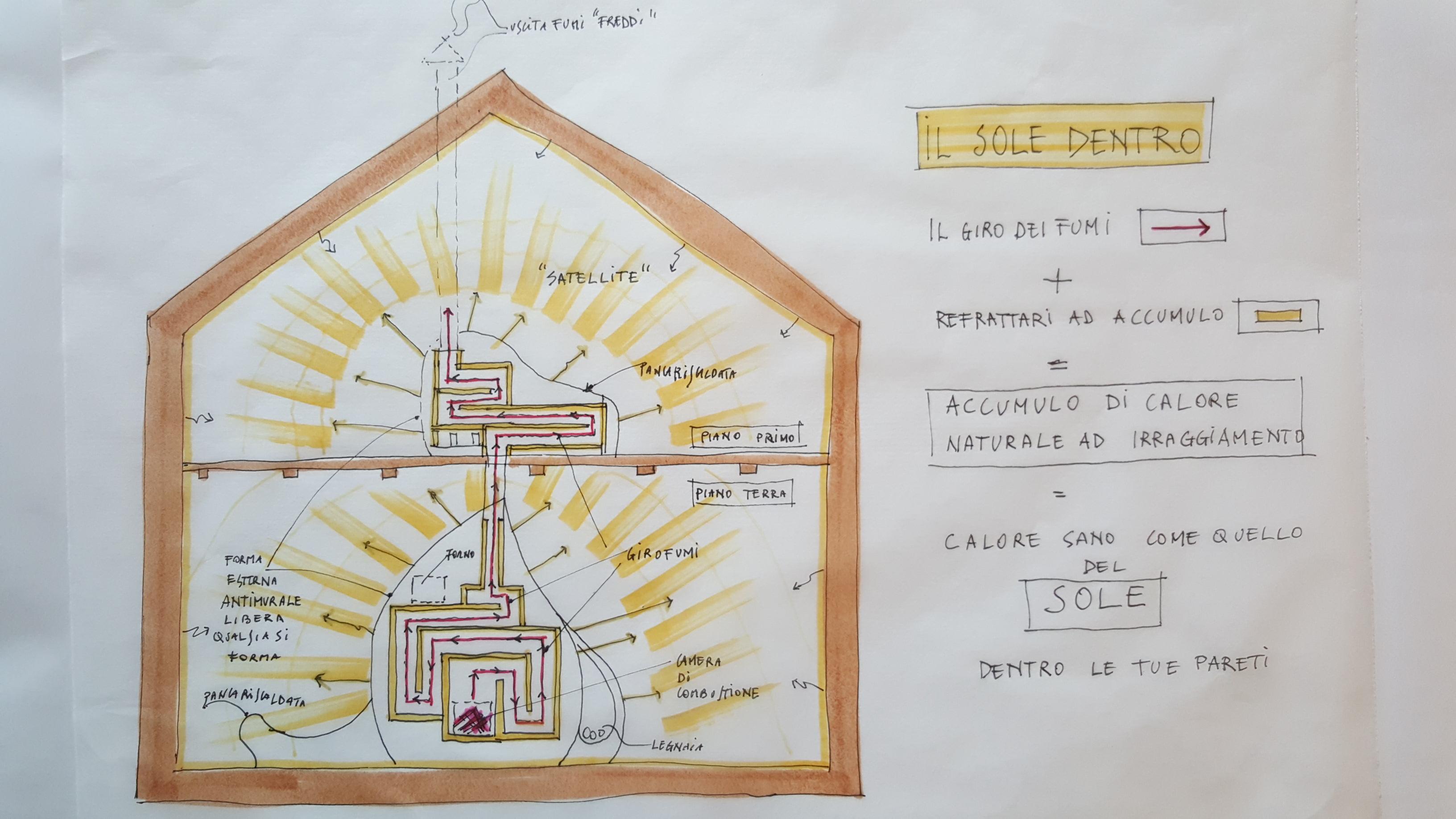 Come funziona una caldaia a fabulous differenza tra for Disegno impianto riscaldamento a termosifoni